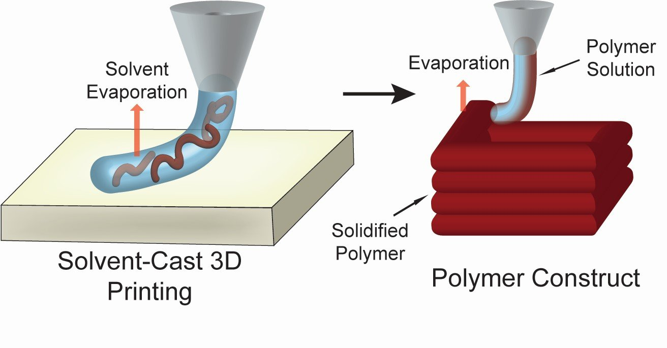 Additive manufacturing of mechanically isotropic thin films and membranes via microextrusion 3D printing of polymer solutions, ACS Applied Materials and Interfaces, 11, 6652-6661 (2019)