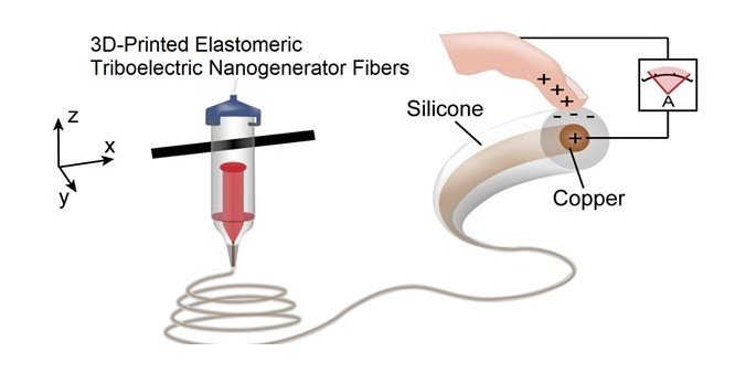 3D printed stretchable triboelectric nanogenerator fibers and devices, Nano Energy, 75, 104973 (2020)
