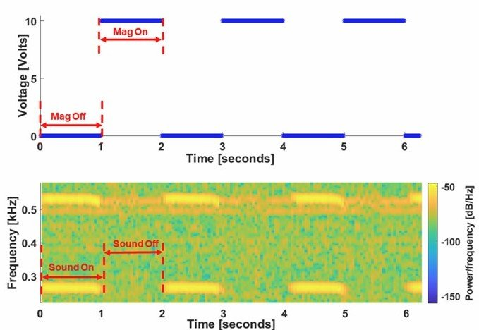 Effect of Mechanical Properties on the Dynamics of Self-Oscillating Synthetic Vocal Folds, Journal of Dynamic Systems, Measurement, and Control, 143, DS-19-1541 (2020)