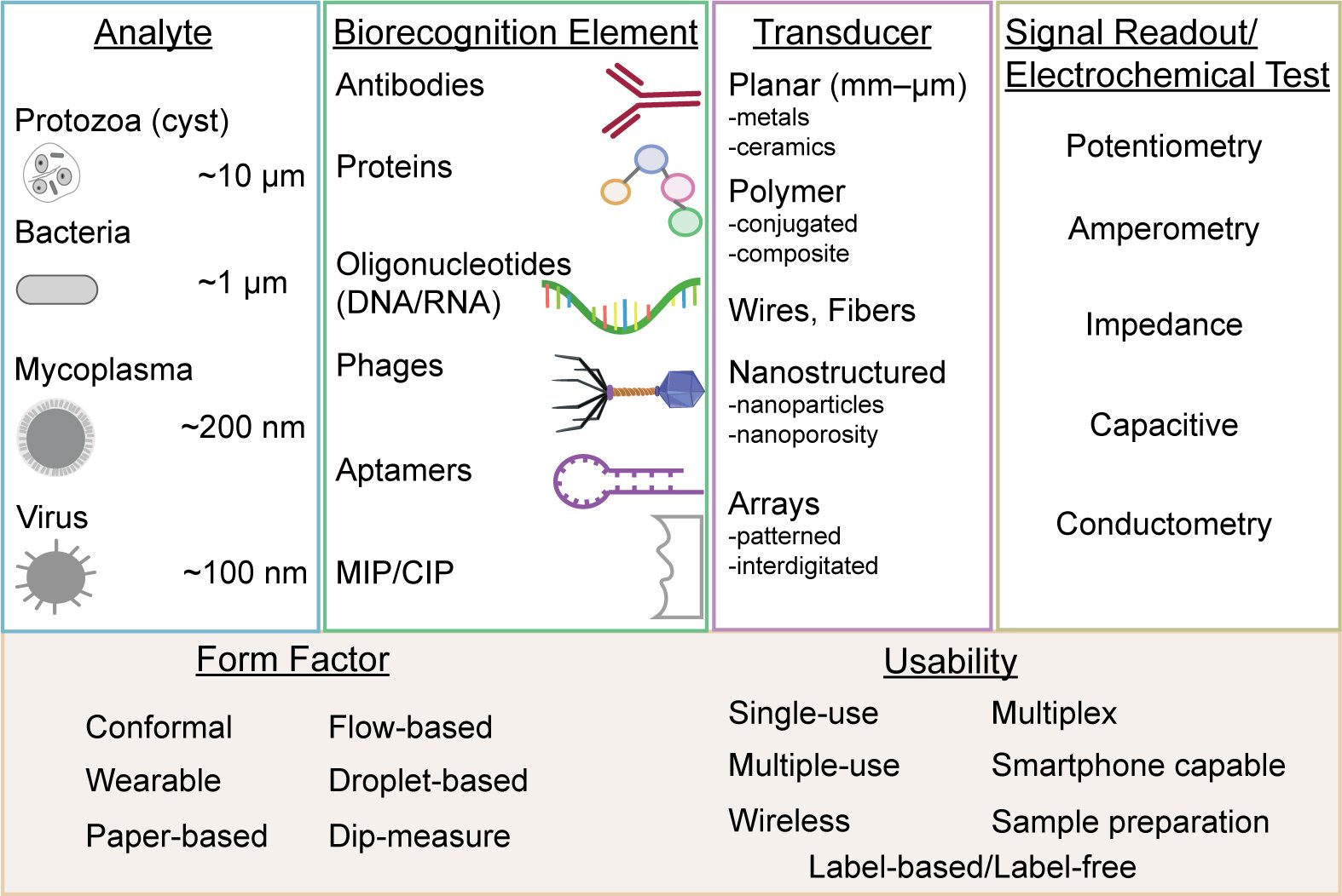 Electrochemical biosensors for pathogen detection, Biosensors and Bioelectronics, 159, 112214 (2020)