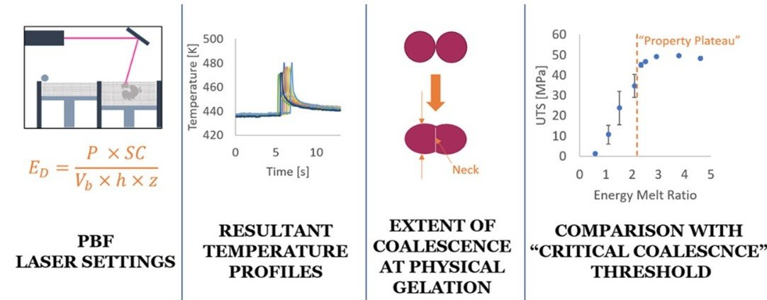 Predicting mechanical property plateau in laser polymer powder bed fusion additive manufacturing via the critical coalescence ratios, Materials & Design, 201, 109474 (2021)